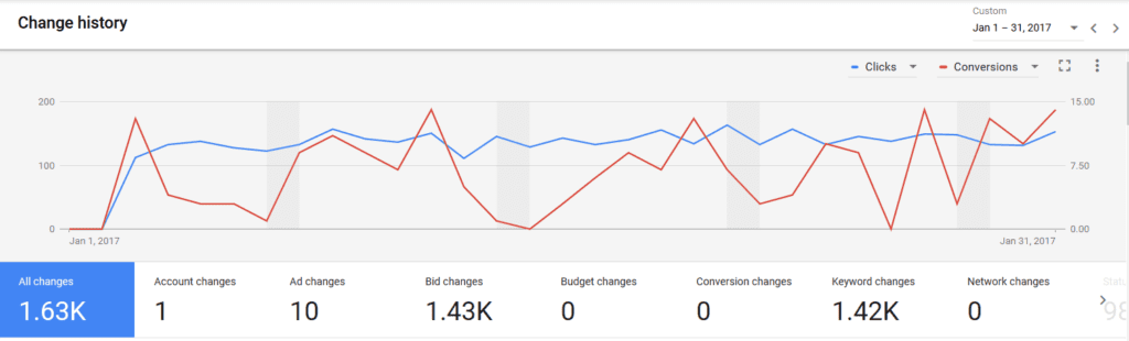 New AdWords Change History
