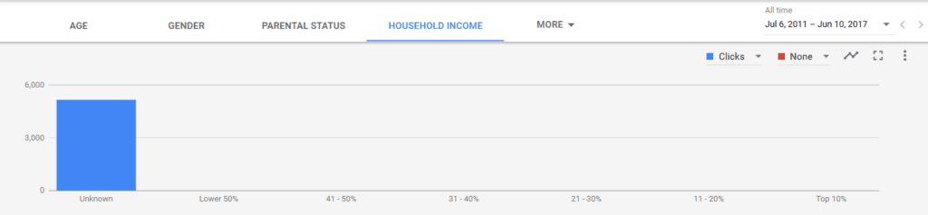 AdWords Income Targeting