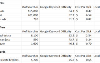 local seo keyword search volume