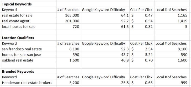 local seo keyword search volume