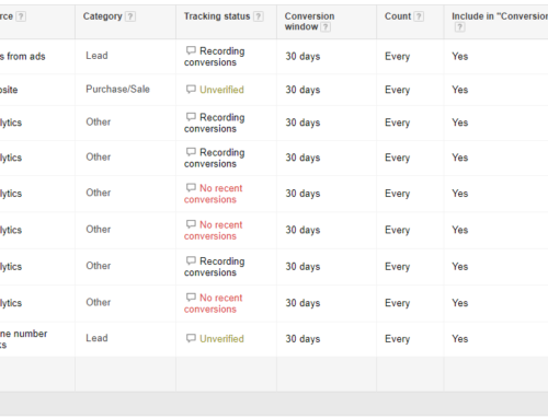 How To Optimize An Old AdWords Account