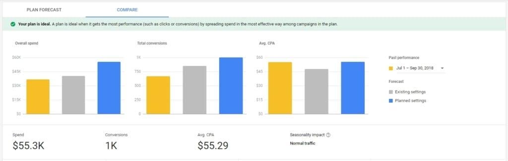 Google budget comparison