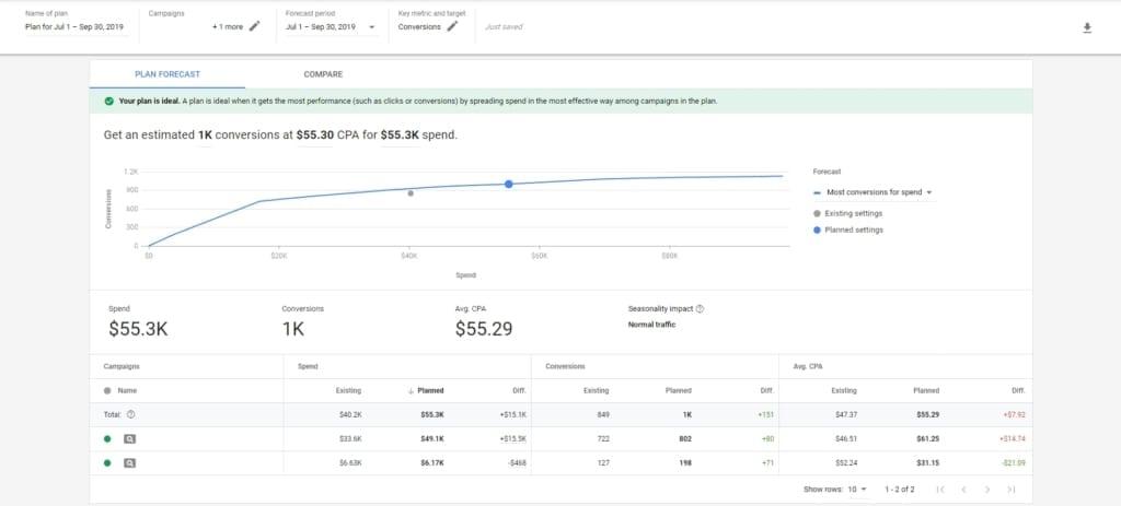 Google Budget Plan