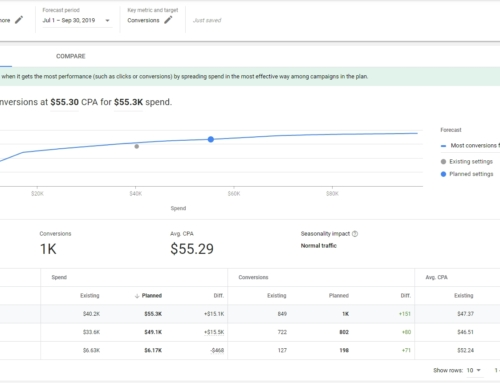 How To Use The Google Ads Budget Planner