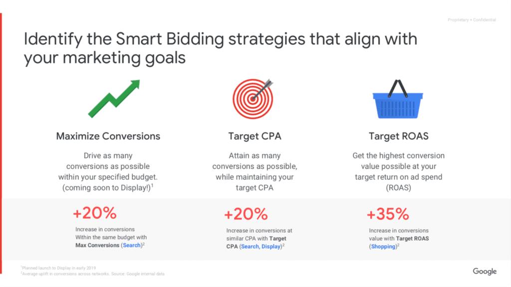 Google smart bidding strategies