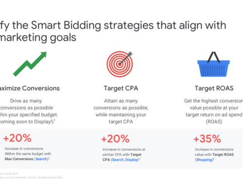 The Right Google Bidding Strategy For You