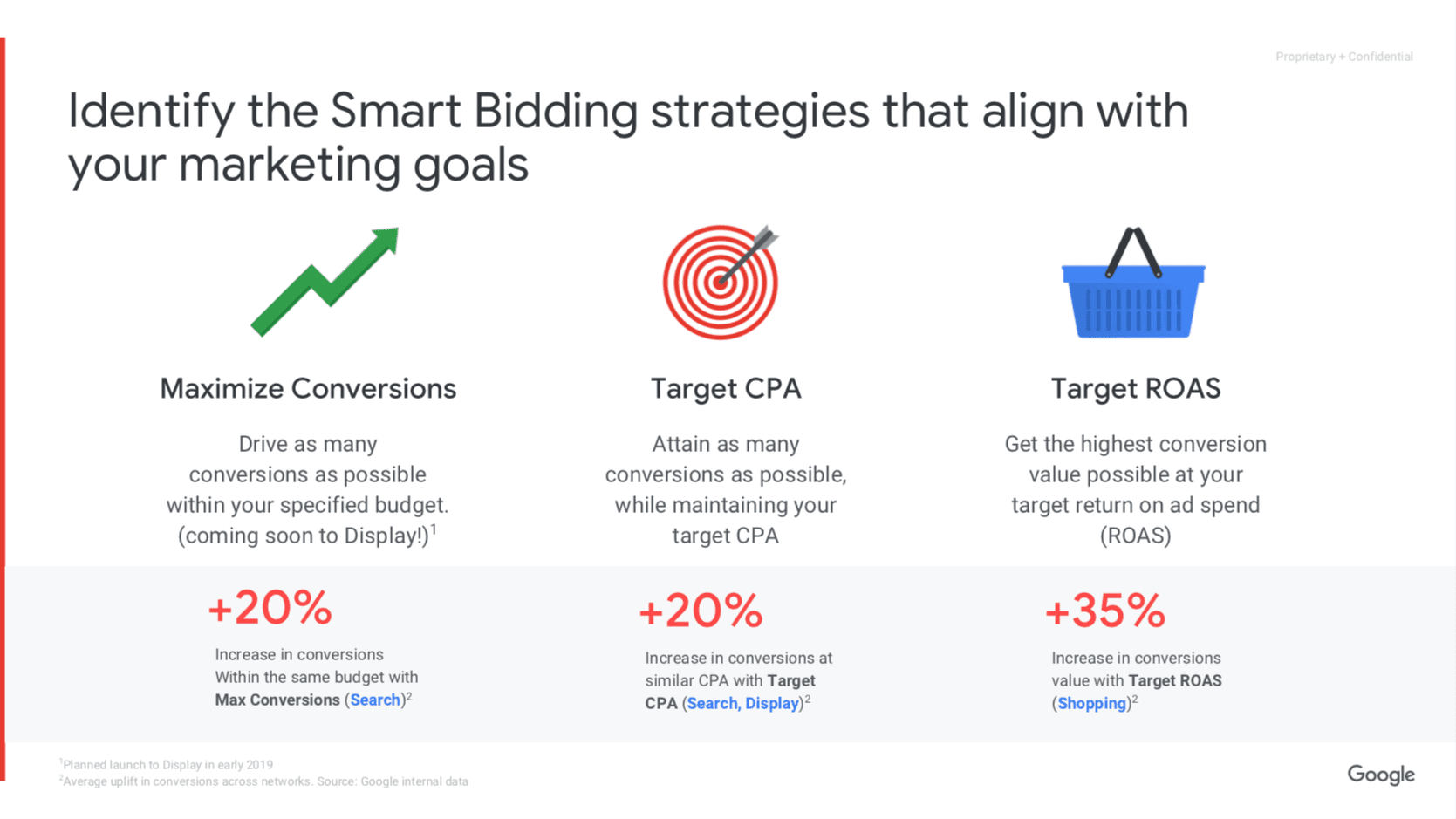 The Right Google Bidding Strategy For You - Ten Thousand Foot View