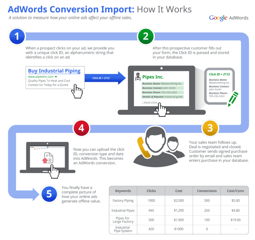 Google Offline Conversions - lead quality