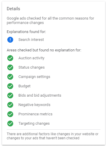 change in search interest
